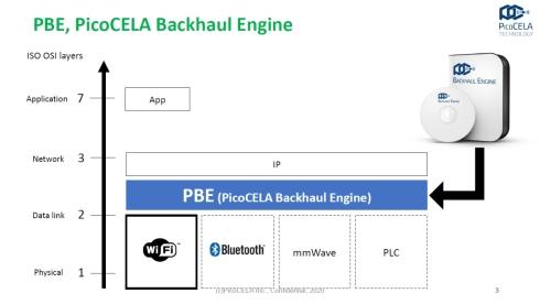 PBEはソフトウェアベースの技術