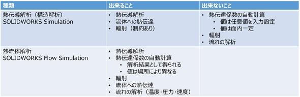 「SOLIDWORKS Simulation」と「SOLIDWORKS Flow Simulation」の基本機能の比較