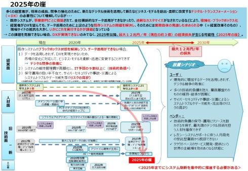 経済産業省が2018年9月に発表した「DXレポート」における「2025年の崖」