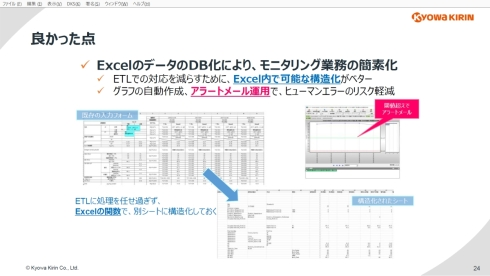 協和キリン高崎工場におけるデジタル化プロジェクトの成果