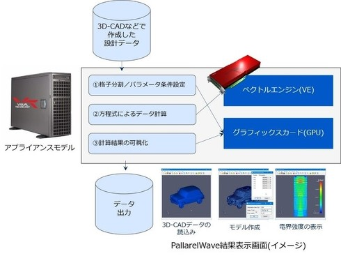スーパーコンピュータの処理イメージ