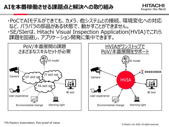 目視検査AIの本番稼働における課題を「HVIA」で解決する