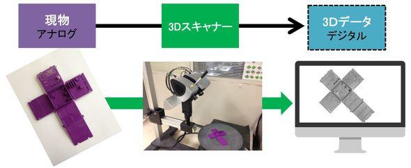現物(アナログ)を3Dスキャナーで3Dデータ(デジタル)化