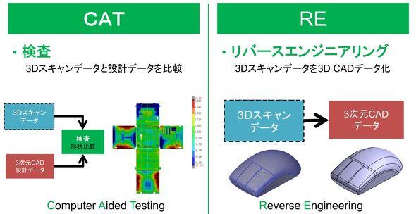 3Dスキャナーで取得したデータの2つの活用