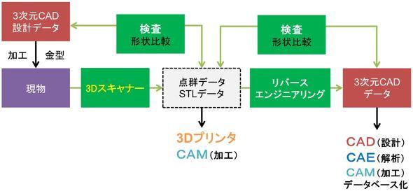 3Dスキャナーで取得した3Dデータの一般的な活用例