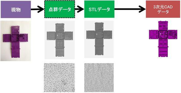 現物から3D CADデータを作成(リバースエンジニアリング)する流れの例