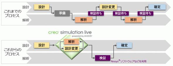 「Creo Simulation Live」を活用した製品開発プロセス