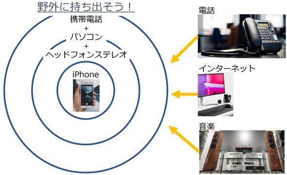 「iPhone」の製品化の起点となる「志」