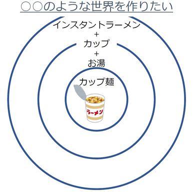 発売当初は「志」を思い付いておらず、売れ行きの悪かったカップ麺