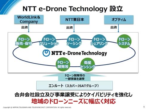 NTTイードローンの設立母体と事業構成