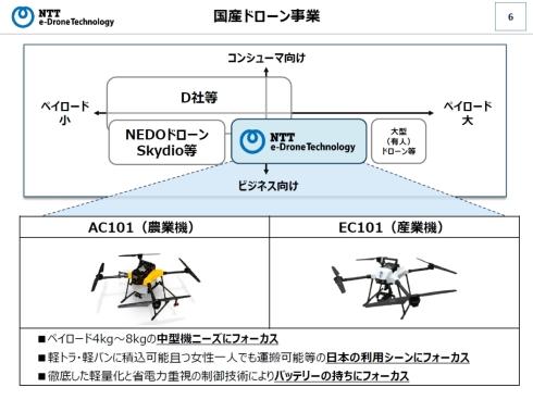 国産ドローン事業ではペイロードが4〜8kgの中型機を展開する