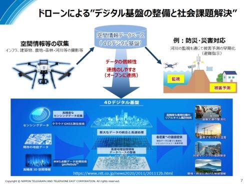 データ事業では、ドローンで収集した空間情報を含めた「4Dデジタル基盤」などへの展開も考えられる