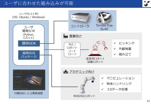 「SL40」のソフトウェア構成
