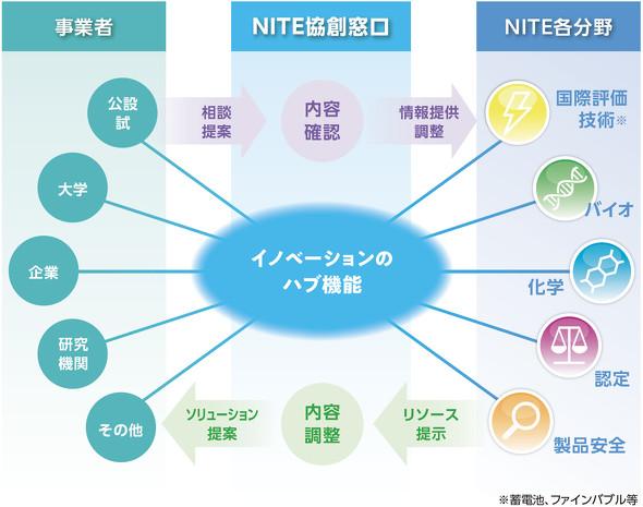 イノベーション協創プログラム「NICE」のイメージ図 ※出典:製品評価技術基盤機構