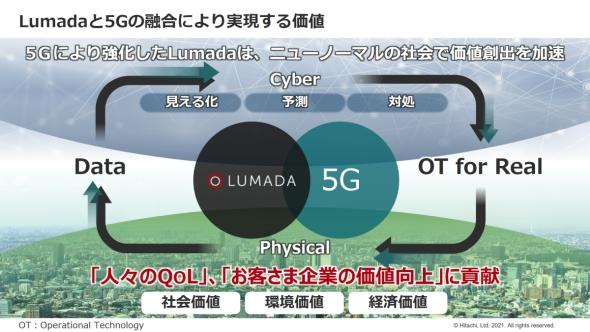 Lumadaと5Gの融合により実現する価値
