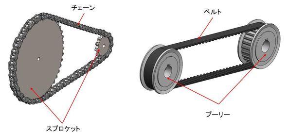 代表的な「巻き掛け伝動機構」の例