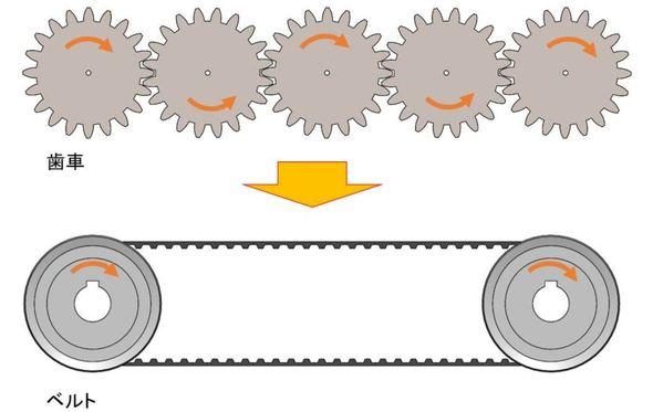 駆動軸と被駆動軸が離れている場合、「巻き掛け伝動機構」であれば合理的かつ比較的容易に力を伝達することができる