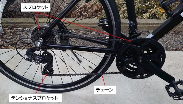 自転車に用いられている「巻き掛け伝動機構」