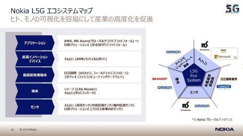 ノキアが描くローカル5Gのエコシステムマップ