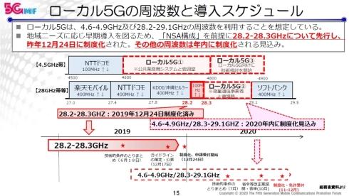 ローカル5Gの周波数と導入スケジュール