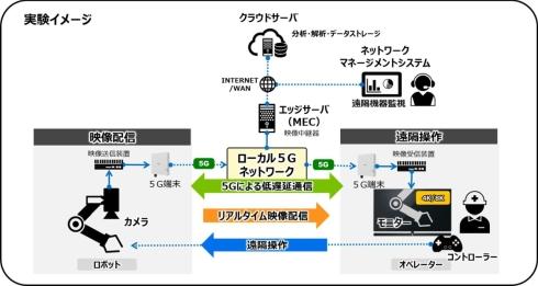 パナソニックにおけるローカル5Gの性能検証とアプリケーション実証のイメージ