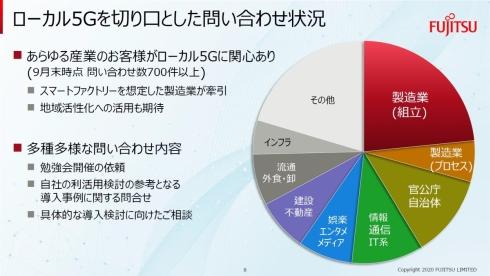 富士通におけるローカル5Gを切り口とした問い合わせ状況