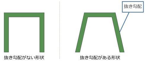 抜き勾配がない形状(左)と、抜き勾配がある形状(右)