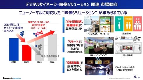 デジタルサイネージや映像ソリューションの市場動向