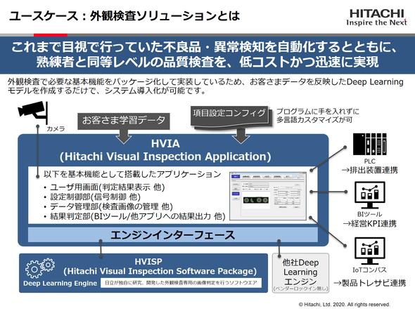 「日立IoTデータ利活用基盤」と「HVIA」の連携による外観検査ソリューション