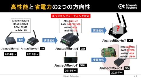 「Armadillo-IoTシリーズ」の沿革