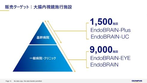 「EndoBRAINシリーズ」の販売ターゲット