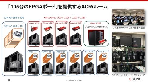 ACRiルームでは、105台のFPGAボードを15台のFPGAサーバとして提供している