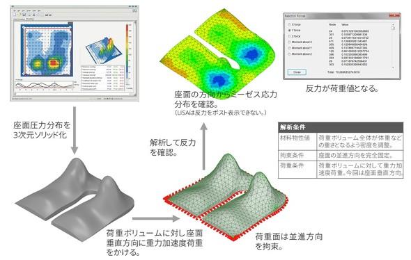 荷重ボリューム法で正確な荷重を表現
