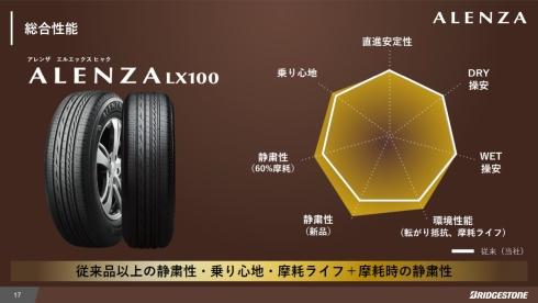 「LX100」の従来品と比較した性能