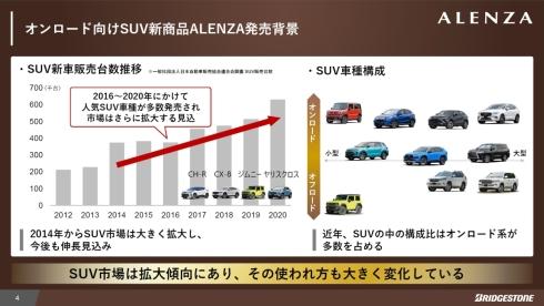 2014年以降、オンロードSUV市場が拡大している