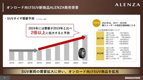 SUV向けタイヤは2020年から拡大基調に入った