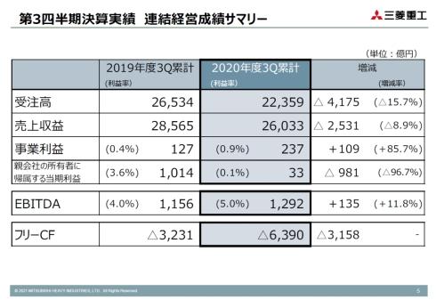 三菱重工の2020年度第3四半期累計連結業績