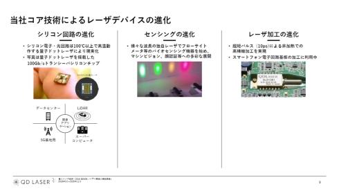 QDレーザのレーザーデバイス事業の実績