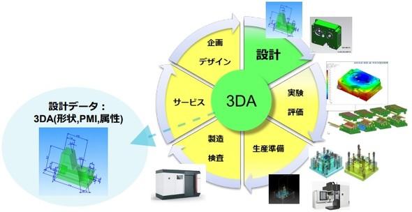3DAモデルによる作業工程イメージ
