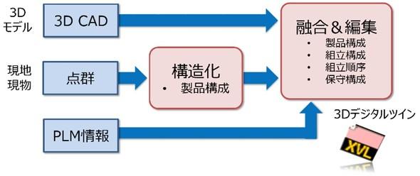 """3D+現物""統合モデルを構造化する"