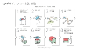 TOAプロジェクトのデザインプロセス