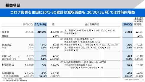東芝の2020年度第3四半期累計と第3四半期単体の連結業績