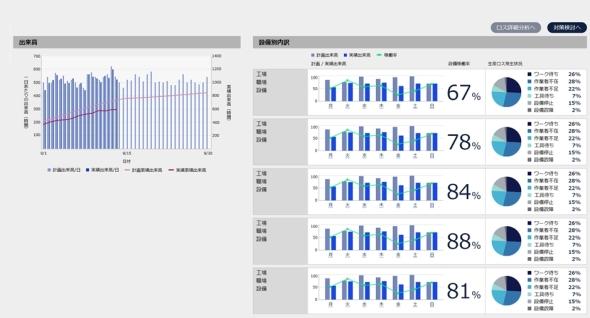 「各設備の稼働率の見える化と計画との比較」のイメージ