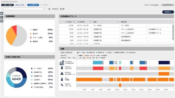 「各設備(1日)の状況の可視化」のイメージ