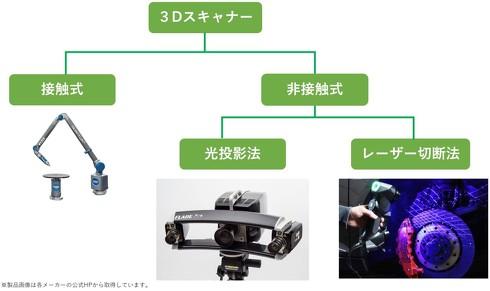 3Dスキャナーの主な方式について