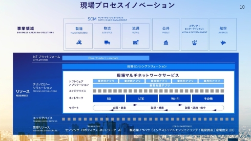 現場マルチネットワークサービスは現場プロセスイノベーションの新ソリューションとなる