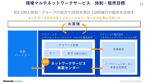 現場マルチネットワークサービスの事業体制