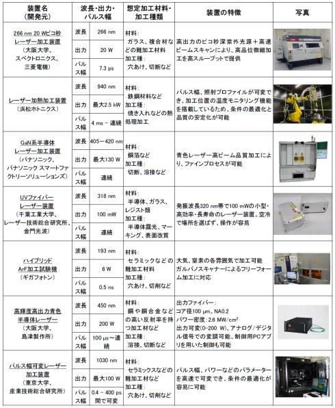 「柏IIプラットフォーム」に設置しているレーザー装置の一覧