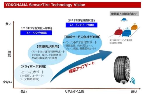 「SensorTire Technology Vision」の概念