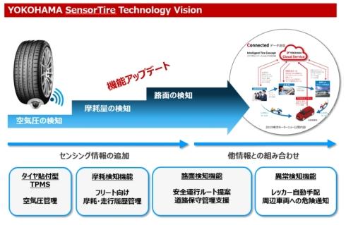 センシング機能とリアルタイム性の強化による提供サービスの向上イメージ